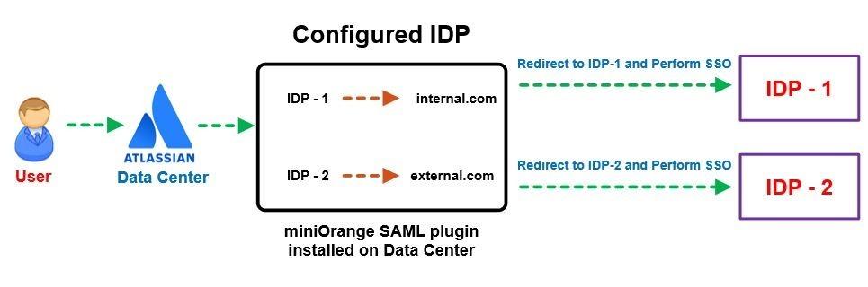 Atlassian Data Center SAML SSO,Atlassian SSO, Mapping Users