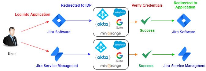 Atlassian Data Center SAML SSO features using Multiple Identity Providers