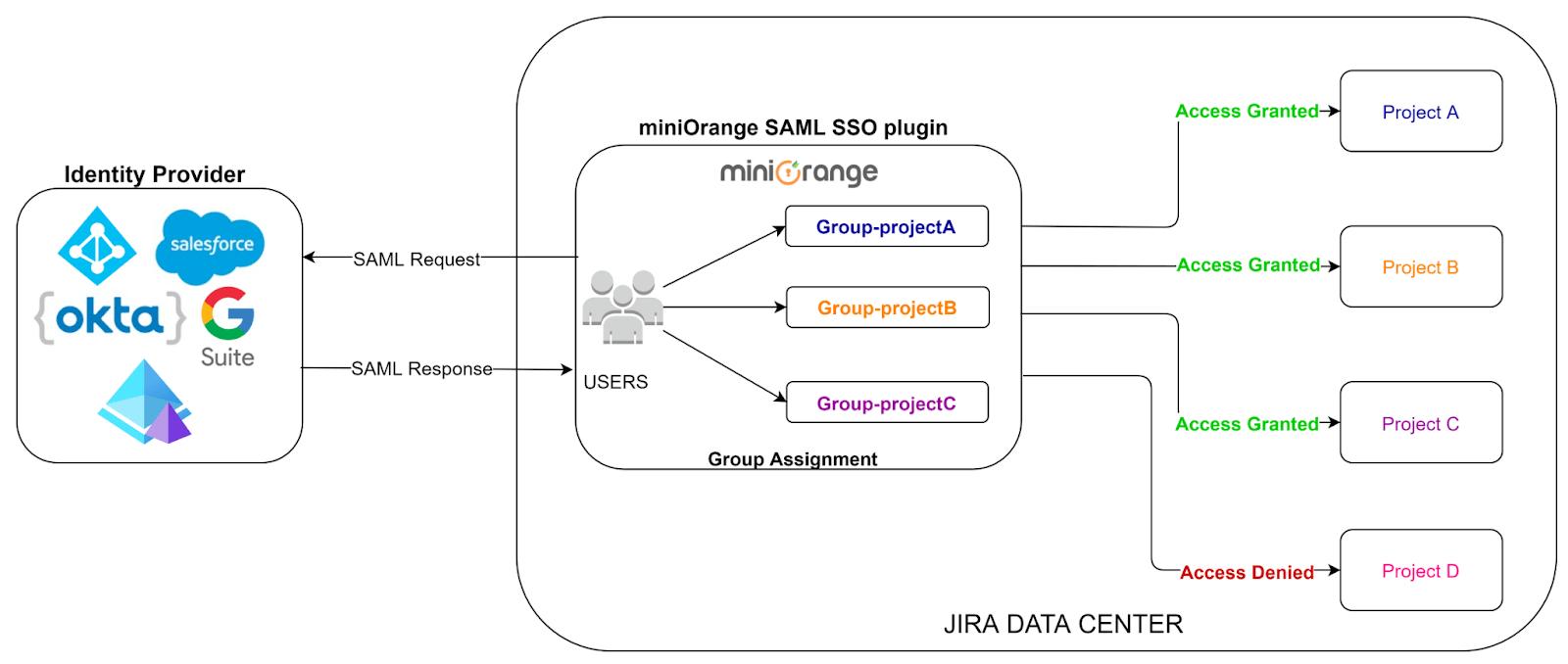 Atlassian Data Center SSO, Managing user permissions
