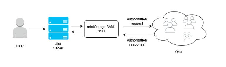 trimble SAML SSO usecase disgram