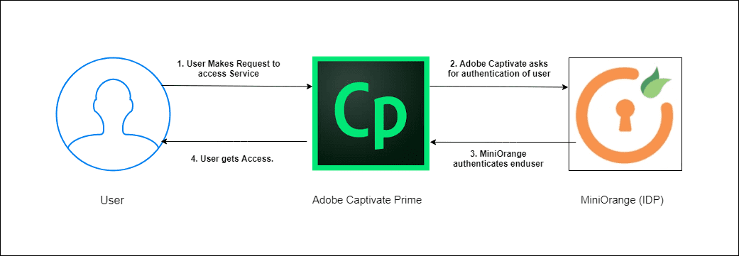 Adobe Captivate Single Sign On (sso) using MiniOrange as IdP