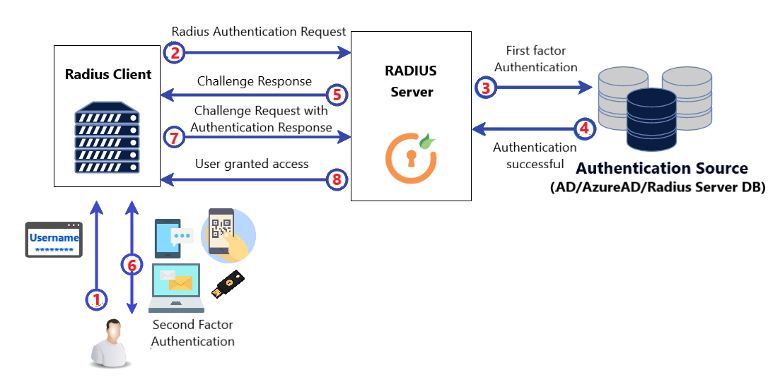 Two Factor Authentication(2FA) for AWS VPN Client aws-workspace-vpn-support-chart