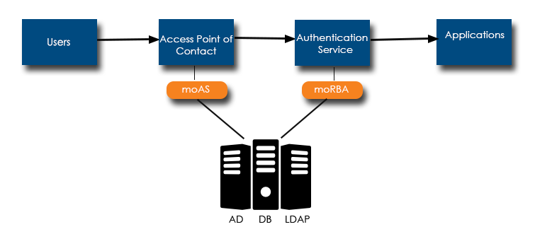 fraud authentication using authentication service