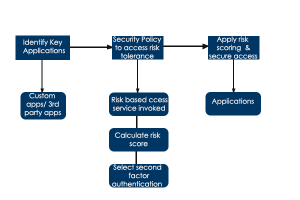 fraud key considerations