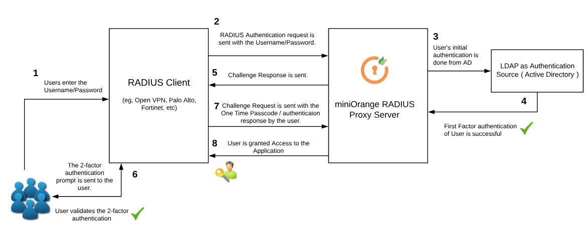 2 factor authentication (2fa) using RADIUS - miniOrange