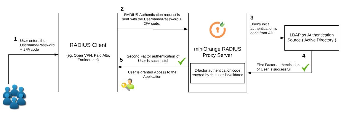 2 factor authentication (2fa) using RADIUS - miniOrange