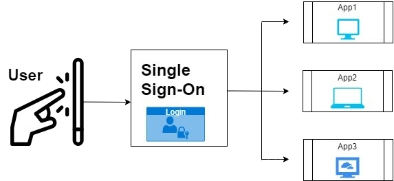 single sign-on sso workflow