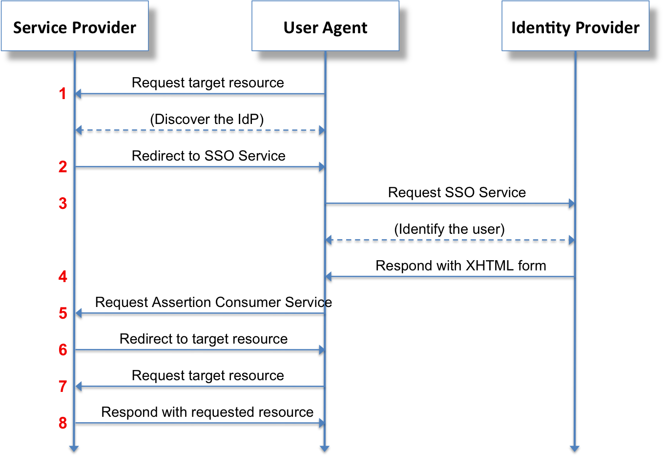 saml single sign-on (sso)