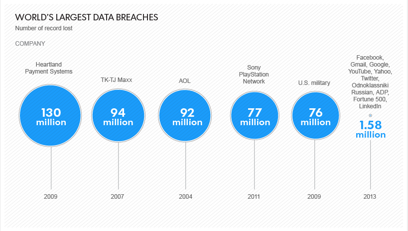 security breaches statistics