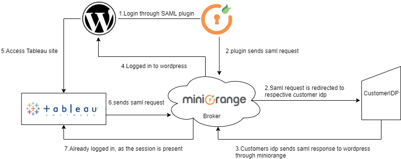 Tableau Single Sign-On (SSO): Tableau miniOrange SSO Flow Diagram